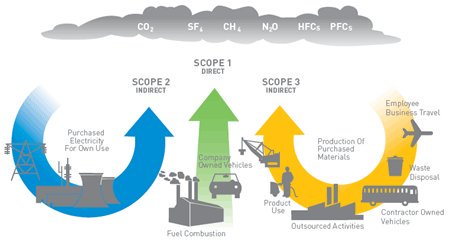 Greenhouse Gas: Introduction to scope 1, 2 & 3 emissions